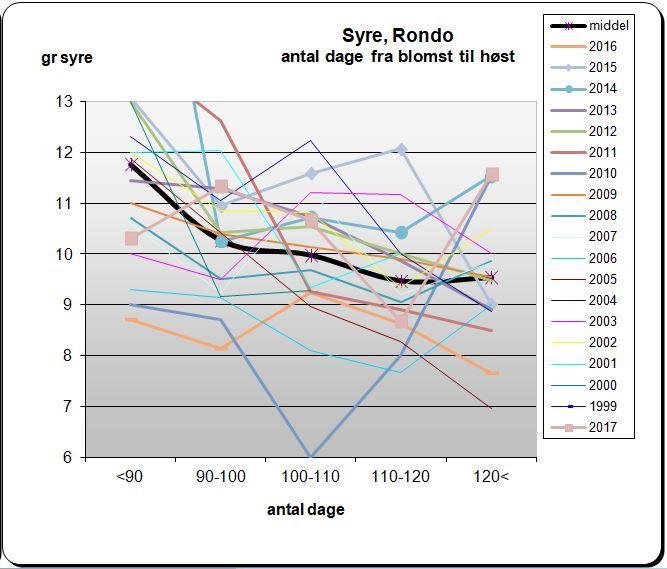 Syren i Rondo afhængig af dage